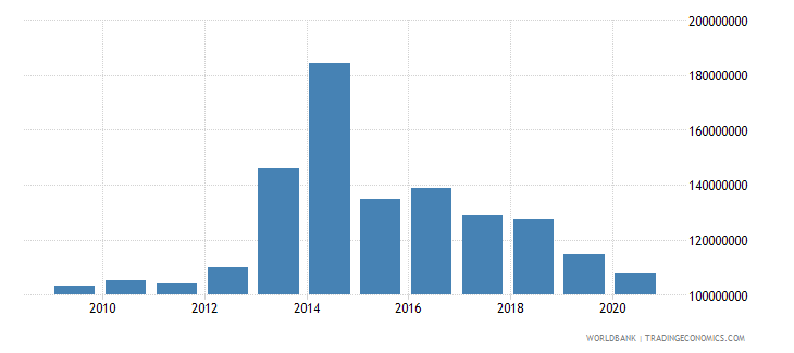 nepal net bilateral aid flows from dac donors united kingdom us dollar wb data