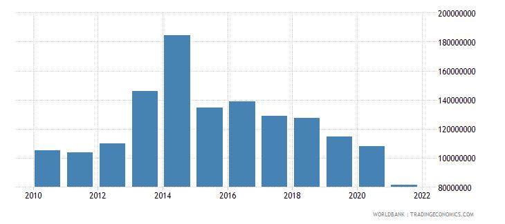 nepal net bilateral aid flows from dac donors united kingdom us dollar wb data