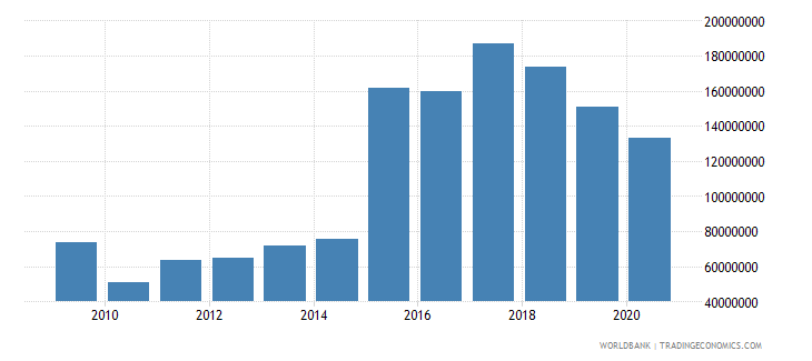 nepal net bilateral aid flows from dac donors united states us dollar wb data