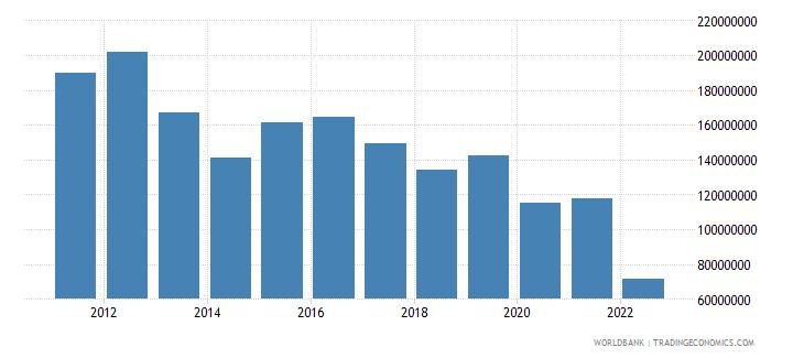 nepal net capital account bop us dollar wb data