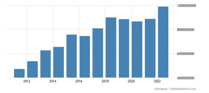 nepal net current transfers bop us dollar wb data