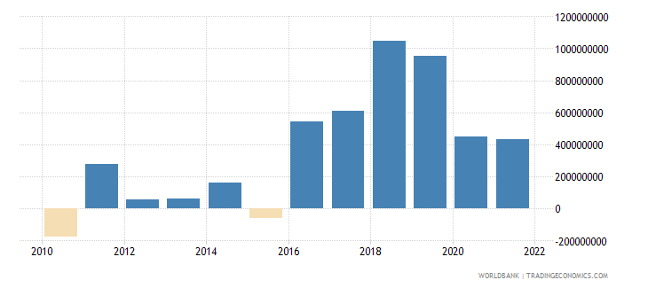 nepal net errors and omissions adjusted bop us dollar wb data