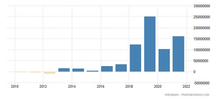 nepal net financial flows bilateral nfl us dollar wb data