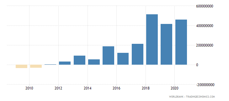 nepal net financial flows ida nfl us dollar wb data