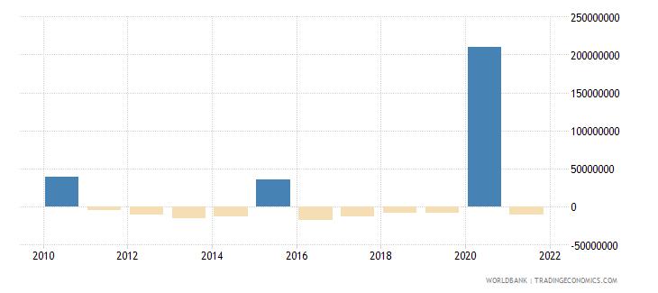 nepal net financial flows imf nonconcessional nfl us dollar wb data
