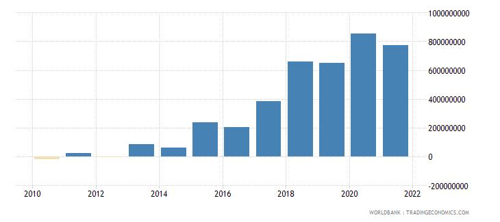 nepal net financial flows multilateral nfl us dollar wb data