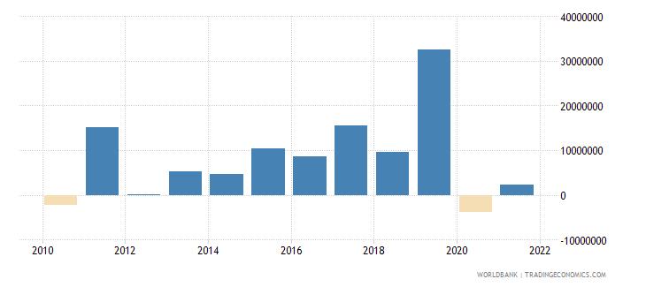 nepal net financial flows others nfl us dollar wb data
