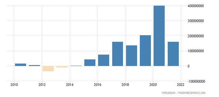 nepal net financial flows rdb concessional nfl us dollar wb data