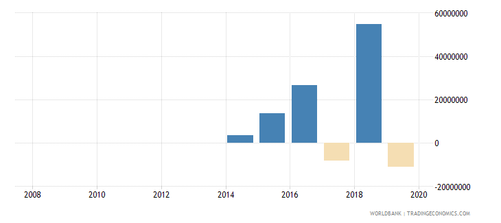 nepal net flows on external debt private nonguaranteed png nfl us dollar wb data