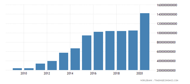 nepal net foreign assets current lcu wb data