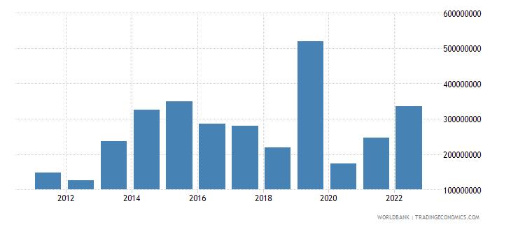nepal net income bop us dollar wb data
