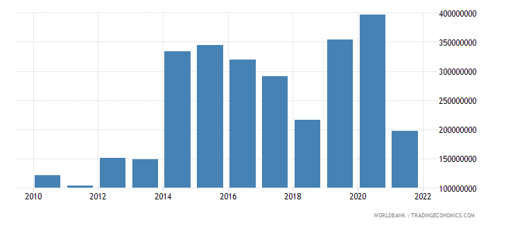 nepal net income from abroad us dollar wb data