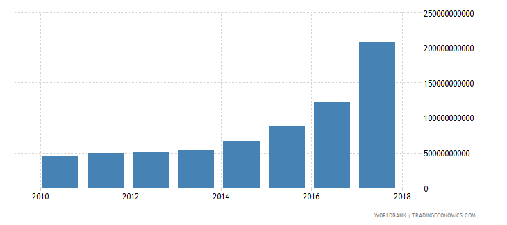 nepal net investment in nonfinancial assets current lcu wb data