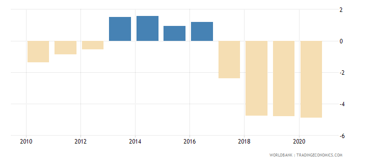 nepal net lending   net borrowing  percent of gdp wb data