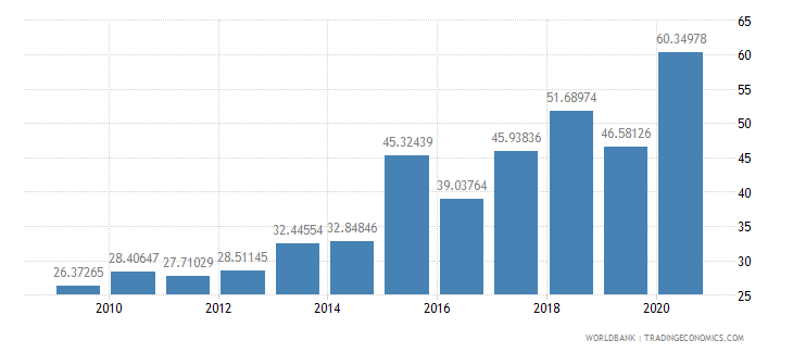 nepal net oda received per capita us dollar wb data