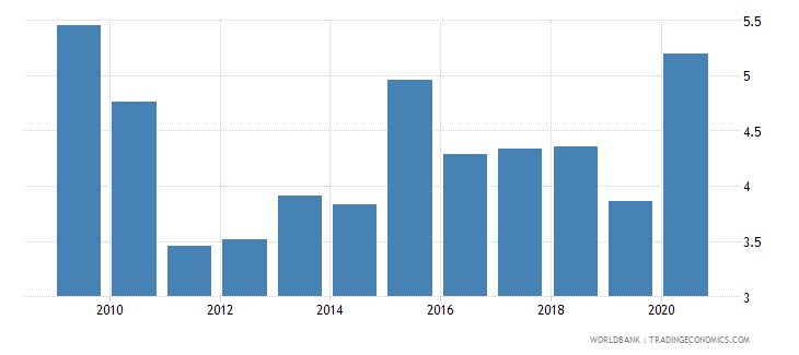 nepal net oda received percent of gni wb data
