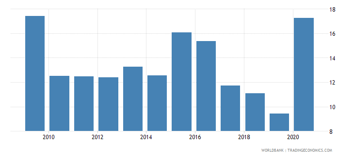 nepal net oda received percent of gross capital formation wb data