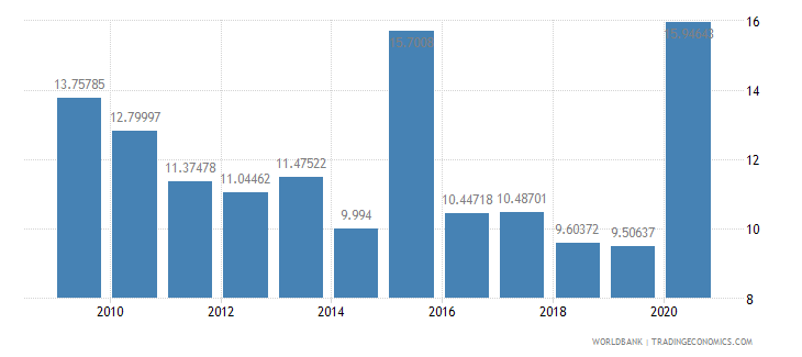 nepal net oda received percent of imports of goods and services wb data