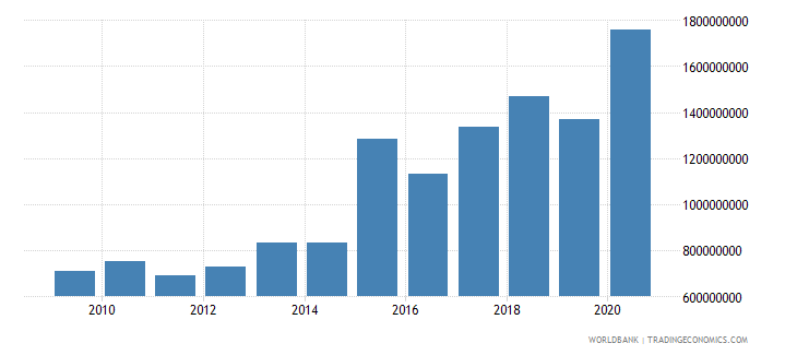 nepal net official development assistance received constant 2007 us dollar wb data