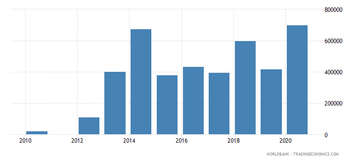 nepal net official flows from un agencies iaea current us$ wb data