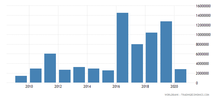 nepal net official flows from un agencies ifad us dollar wb data