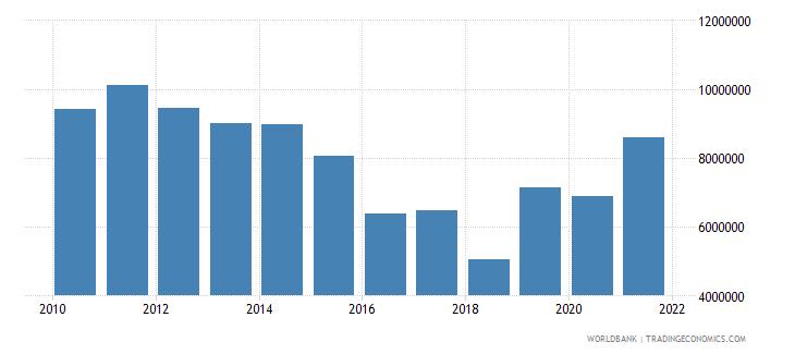nepal net official flows from un agencies undp us dollar wb data