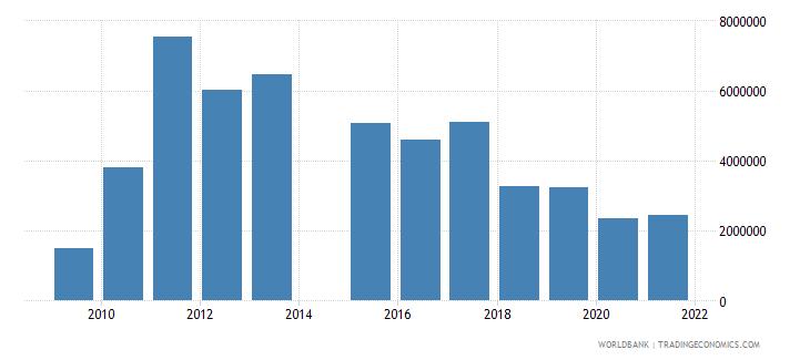 nepal net official flows from un agencies unhcr us dollar wb data