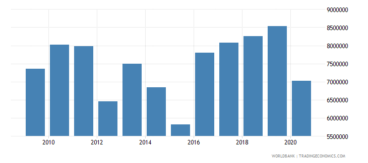 nepal net official flows from un agencies unicef us dollar wb data