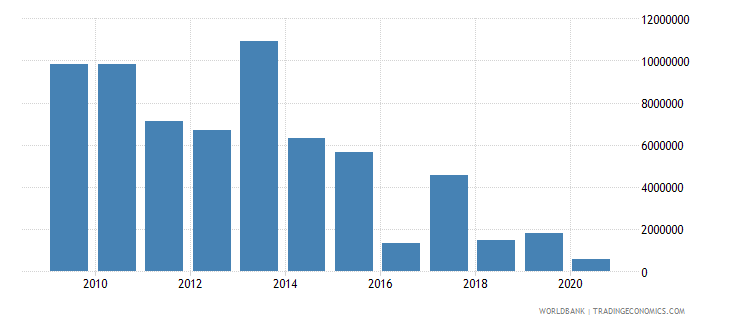 nepal net official flows from un agencies wfp us dollar wb data