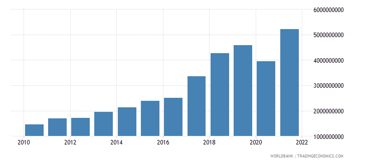 nepal net taxes on products us dollar wb data