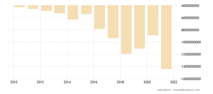 nepal net trade in goods and services bop us dollar wb data