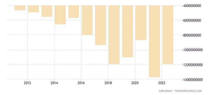nepal net trade in goods bop us dollar wb data