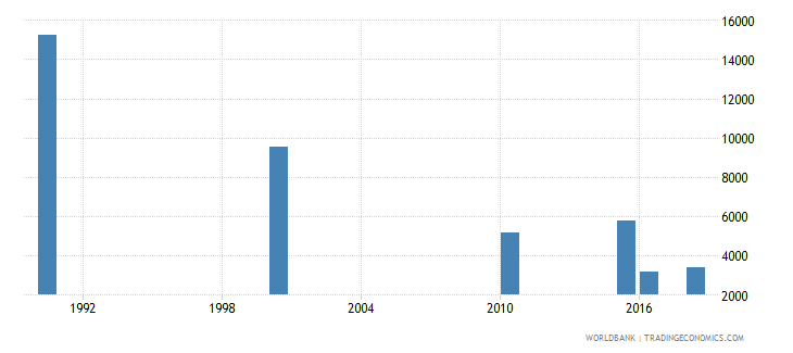 nepal number of deaths ages 5 14 years wb data