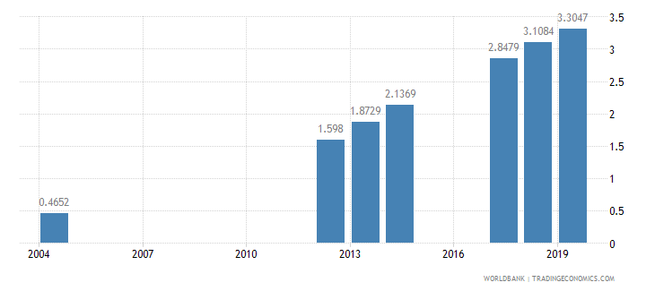 nepal nurses and midwives per 1 000 people wb data