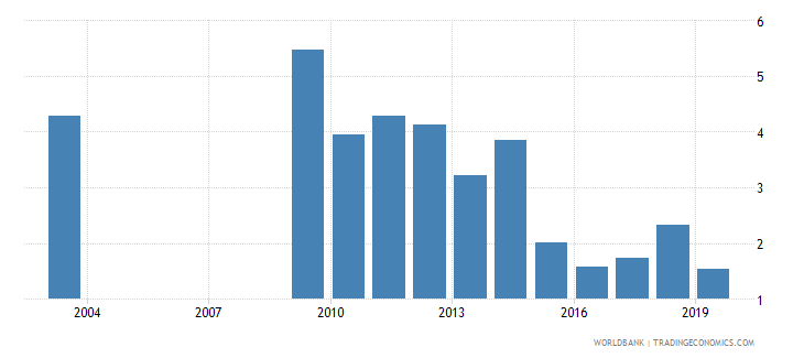 nepal ores and metals exports percent of merchandise exports wb data