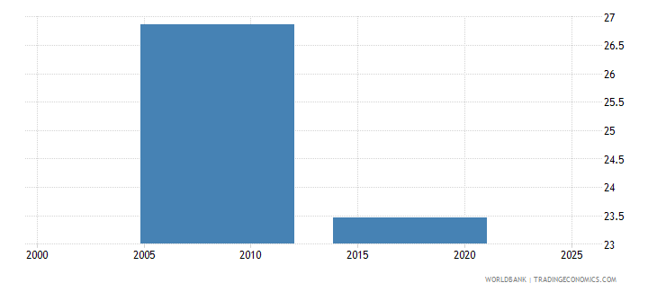 nepal part time employment male percent of total male employment wb data