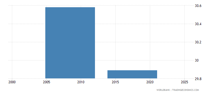 nepal part time employment total percent of total employment wb data