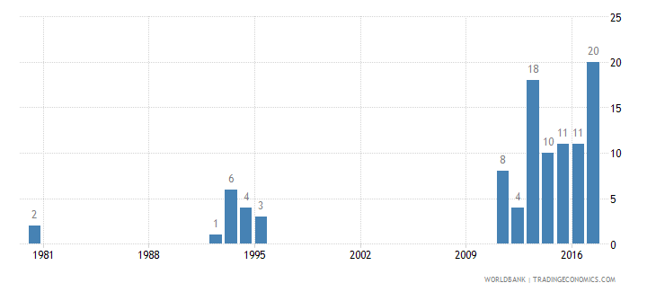 nepal patent applications residents wb data