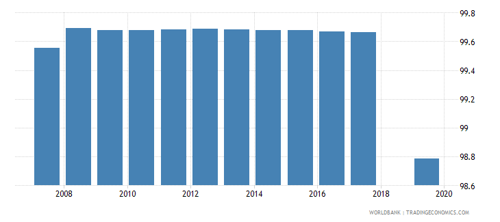 nepal percentage of female students in secondary education enrolled in general programmes female percent wb data