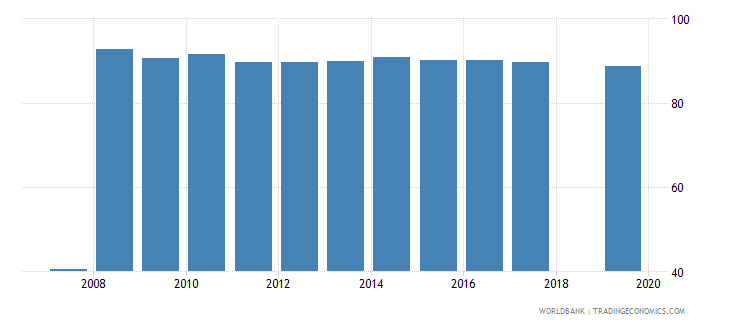 nepal percentage of teachers in pre primary education who are female percent wb data