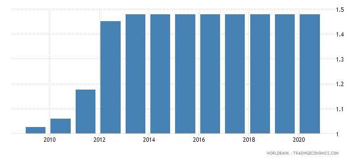 nepal permanent cropland percent of land area wb data