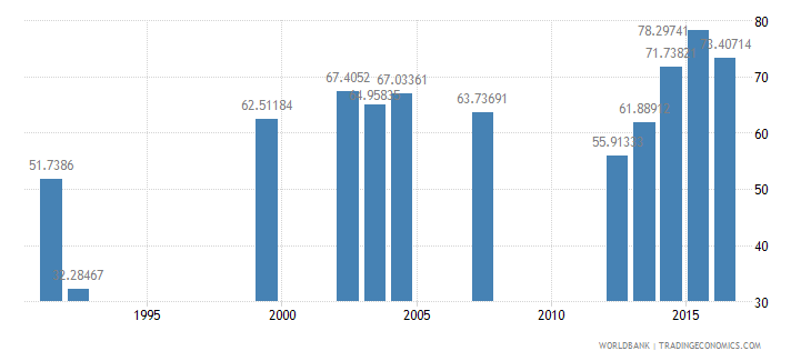 nepal persistence to grade 5 female percent of cohort wb data