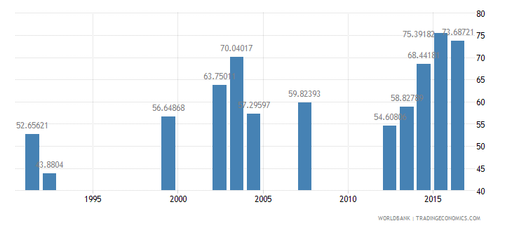 nepal persistence to grade 5 male percent of cohort wb data