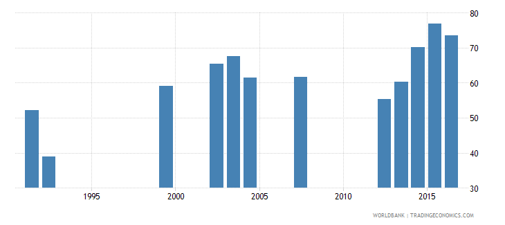 nepal persistence to last grade of primary total percent of cohort wb data