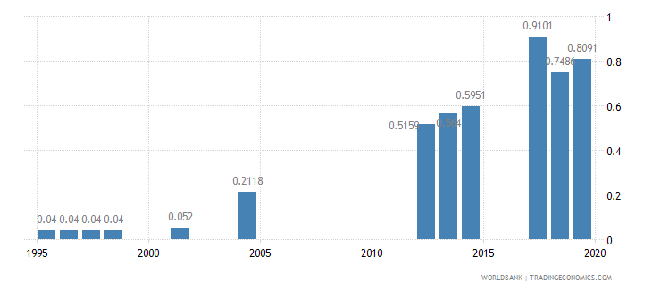 nepal physicians per 1 000 people wb data