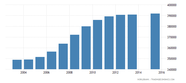 nepal population age 0 female wb data