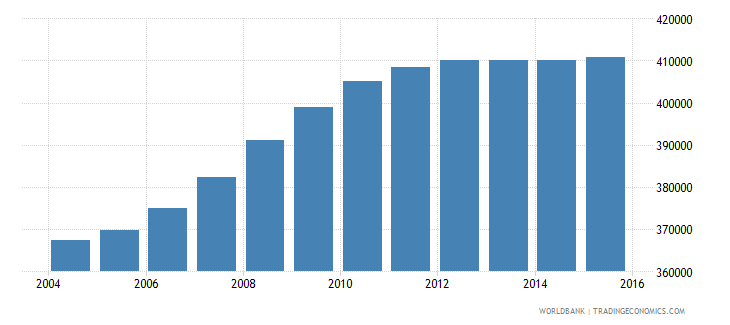 nepal population age 0 male wb data