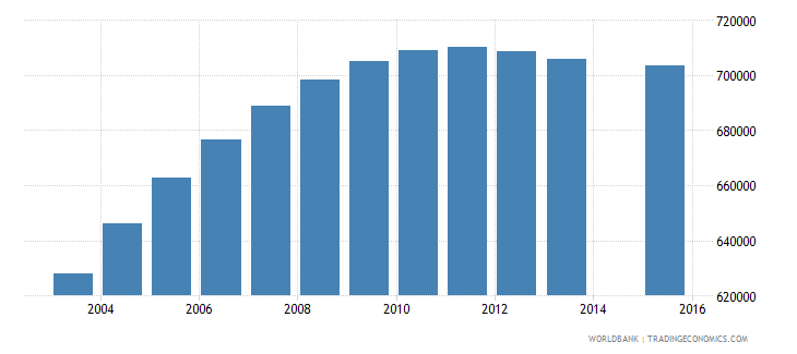nepal population age 13 total wb data