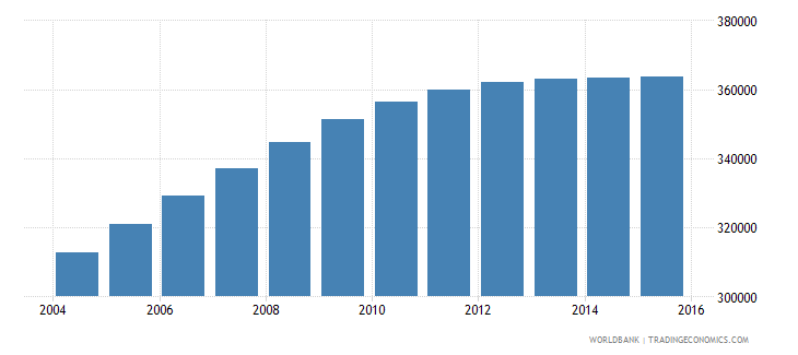 nepal population age 15 male wb data