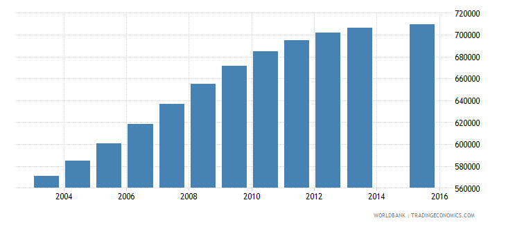 nepal population age 16 total wb data